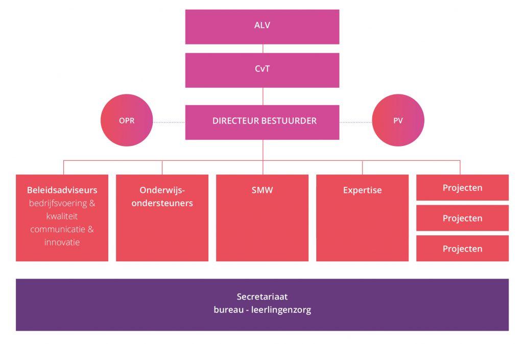 Organogram SWV de Eem